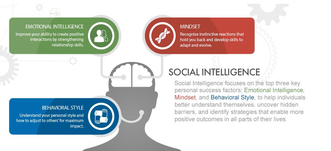 social intelligence model